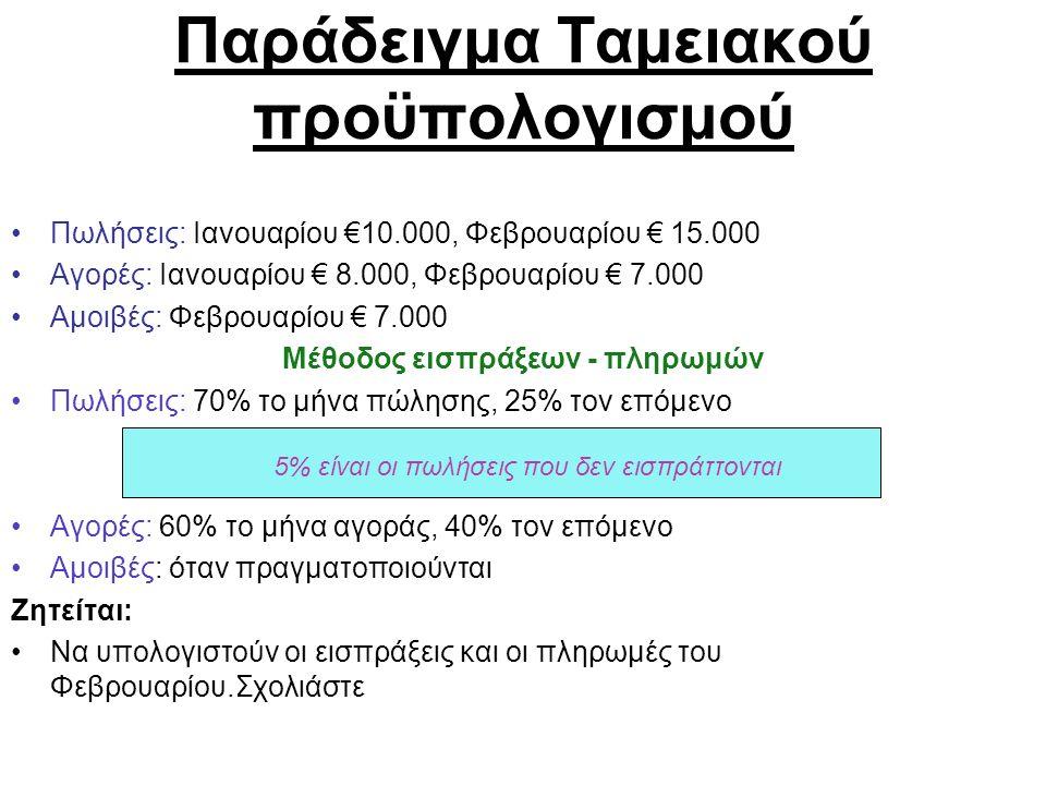 Παράδειγμα Ταμειακού προϋπολογισμού Πωλήσεις: Ιανουαρίου €10.000, Φεβρουαρίου € 15.000 Αγορές: Ιανουαρίου € 8.000, Φεβρουαρίου € 7.000 Αμοιβές: Φεβρουαρίου € 7.000 Μέθοδος εισπράξεων - πληρωμών Πωλήσεις: 70% το μήνα πώλησης, 25% τον επόμενο Αγορές: 60% το μήνα αγοράς, 40% τον επόμενο Αμοιβές: όταν πραγματοποιούνται Ζητείται: Να υπολογιστούν οι εισπράξεις και οι πληρωμές του Φεβρουαρίου.Σχολιάστε 5% είναι οι πωλήσεις που δεν εισπράττονται