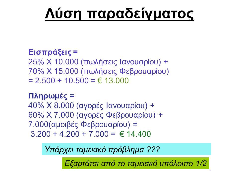 Λύση παραδείγματος Εισπράξεις = 25% Χ 10.000 (πωλήσεις Ιανουαρίου) + 70% Χ 15.000 (πωλήσεις Φεβρουαρίου) = 2.500 + 10.500 = € 13.000 Πληρωμές = 40% Χ 8.000 (αγορές Ιανουαρίου) + 60% Χ 7.000 (αγορές Φεβρουαρίου) + 7.000(αμοιβές Φεβρουαρίου) = 3.200 + 4.200 + 7.000 = € 14.400 Υπάρχει ταμειακό πρόβλημα .