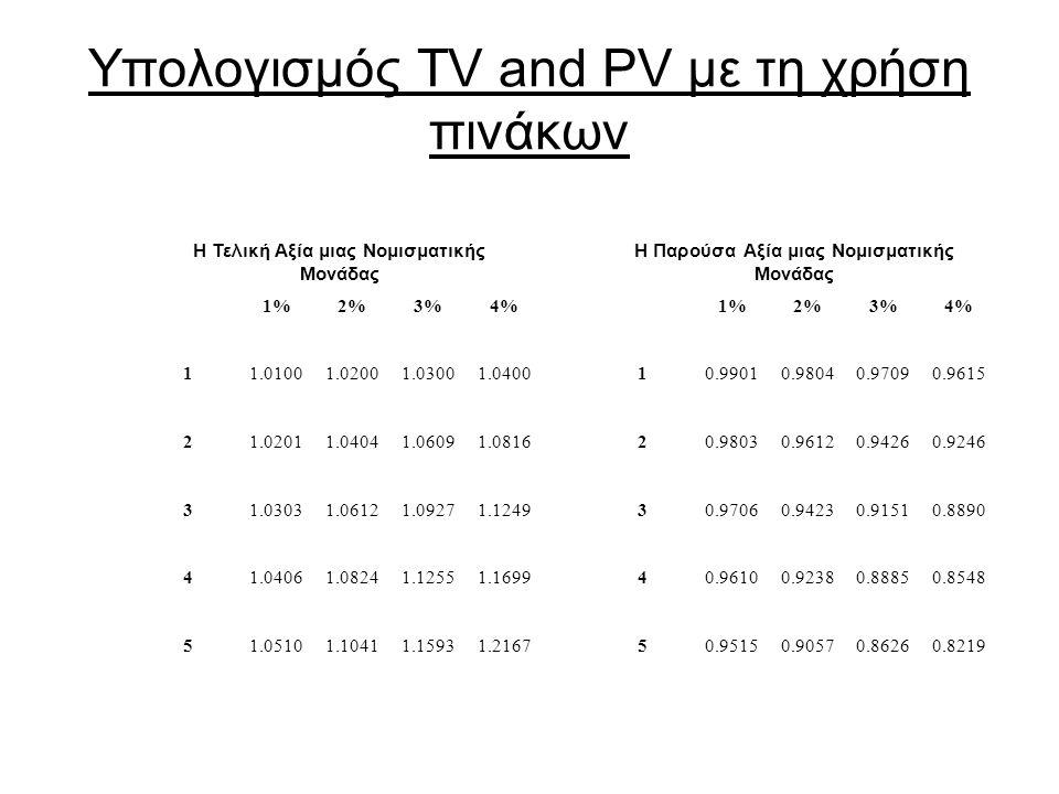 Υπολογισμός ΤV and PV με τη χρήση πινάκων Η Τελική Αξία μιας Νομισματικής Μονάδας Η Παρούσα Αξία μιας Νομισματικής Μονάδας 1%2%3%4%1%2%3%4% 11.01001.02001.03001.040010.99010.98040.97090.9615 21.02011.04041.06091.081620.98030.96120.94260.9246 31.03031.06121.09271.124930.97060.94230.91510.8890 41.04061.08241.12551.169940.96100.92380.88850.8548 51.05101.10411.15931.216750.95150.90570.86260.8219