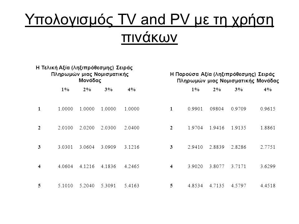 Υπολογισμός ΤV and PV με τη χρήση πινάκων Η Τελική Αξία (ληξιπρόθεσμης) Σειράς Πληρωμών μιας Νομισματικής Μονάδας Η Παρούσα Αξία (ληξιπρόθεσμης) Σειράς Πληρωμών μιας Νομισματικής Μονάδας 1%2%3%4%1%2%3%4% 11.0000 10.9901098040.97090.9615 22.01002.02002.03002.040021.97041.94161.91351.8861 33.03013.06043.09093.121632.94102.88392.82862.7751 44.06044.12164.18364.246543.90203.80773.71713.6299 55.10105.20405.30915.416354.85344.71354.57974.4518
