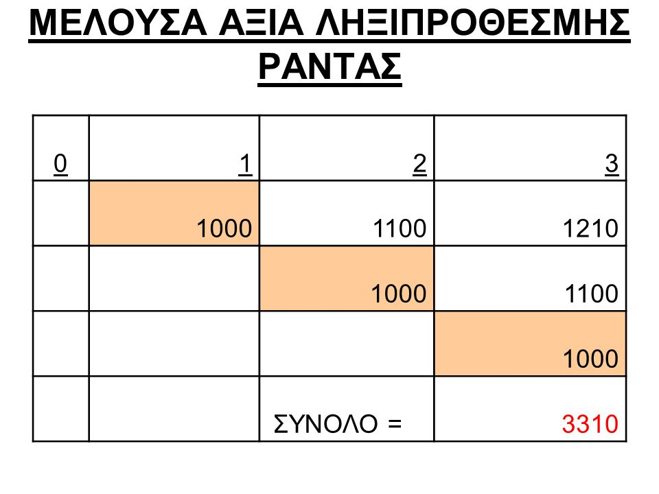 ΜΕΛΟΥΣΑ ΑΞΙΑ ΛΗΞΙΠΡΟΘΕΣΜΗΣ ΡΑΝΤΑΣ 0123 100011001210 10001100 1000 ΣΥΝΟΛΟ =3310