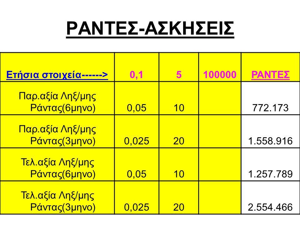 ΡΑΝΤΕΣ-ΑΣΚΗΣΕΙΣ Ετήσια στοιχεία------>0,15100000ΡΑΝΤΕΣ Παρ.αξία Ληξ/μης Ράντας(6μηνο)0,0510 772.173 Παρ.αξία Ληξ/μης Ράντας(3μηνο)0,02520 1.558.916 Τελ.αξία Ληξ/μης Ράντας(6μηνο)0,0510 1.257.789 Τελ.αξία Ληξ/μης Ράντας(3μηνο)0,02520 2.554.466
