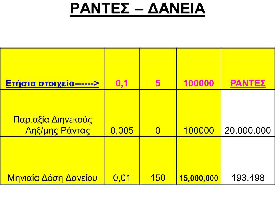 ΡΑΝΤΕΣ – ΔΑΝΕΙΑ Ετήσια στοιχεία------>0,15100000ΡΑΝΤΕΣ Παρ.αξία Διηνεκούς Ληξ/μης Ράντας0,005010000020.000.000 Μηνιαία Δόση Δανείου0,01150 15,000,000 193.498