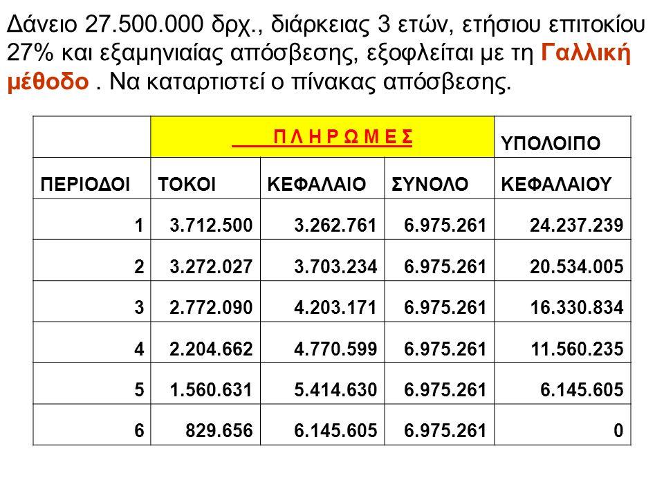 Δάνειο 27.500.000 δρχ., διάρκειας 3 ετών, ετήσιου επιτοκίου 27% και εξαμηνιαίας απόσβεσης, εξοφλείται με τη Γαλλική μέθοδο.