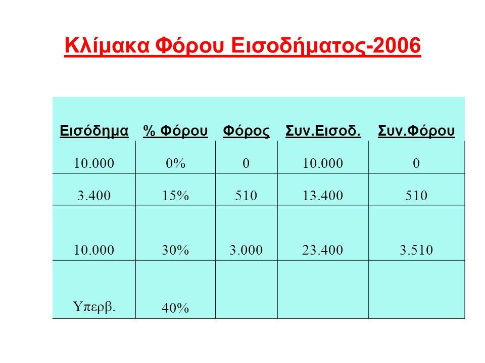 Κλίμακα Φόρου Εισοδήματος-2006 Εισόδημα% ΦόρουΦόροςΣυν.Εισοδ.Συν.Φόρου 10.0000%010.0000 3.40015%51013.400510 10.00030%3.00023.4003.510 Υπερβ.
