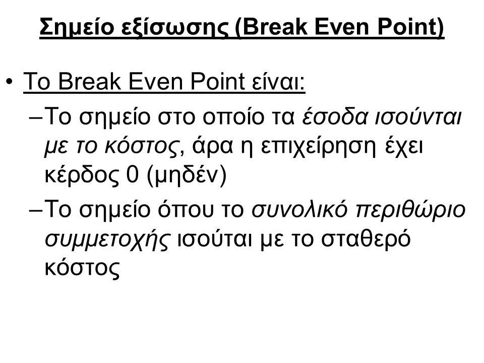 Σημείο εξίσωσης (Break Even Point) To Break Even Point είναι: –Το σημείο στο οποίο τα έσοδα ισούνται με το κόστος, άρα η επιχείρηση έχει κέρδος 0 (μηδέν) –Το σημείο όπου το συνολικό περιθώριο συμμετοχής ισούται με το σταθερό κόστος