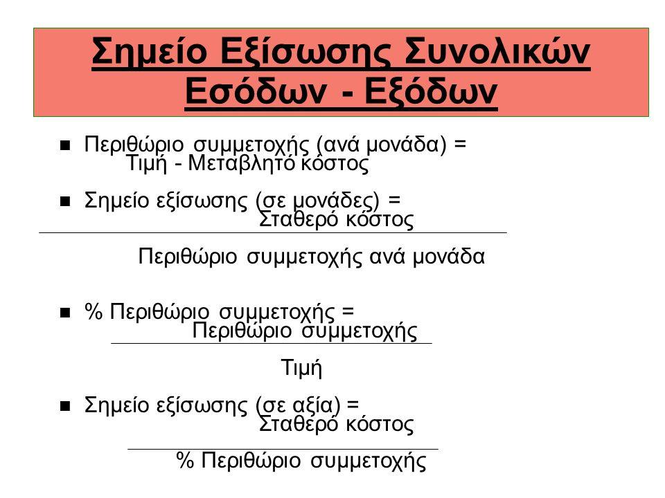 Σημείο Εξίσωσης Συνολικών Εσόδων - Εξόδων n Περιθώριο συμμετοχής (ανά μονάδα) = Τιμή - Μεταβλητό κόστος n Σημείο εξίσωσης (σε μονάδες) = Σταθερό κόστος Περιθώριο συμμετοχής ανά μονάδα n % Περιθώριο συμμετοχής = Περιθώριο συμμετοχής Τιμή n Σημείο εξίσωσης (σε αξία) = Σταθερό κόστος % Περιθώριο συμμετοχής