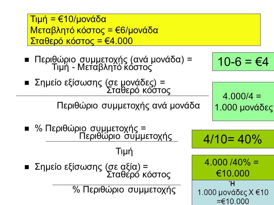 Σημείο Εξίσωσης Συνολικών Εσόδων - Εξόδων n Περιθώριο συμμετοχής (ανά μονάδα) = Τιμή - Μεταβλητό κόστος n Σημείο εξίσωσης (σε μονάδες) = Σταθερό κόστος Περιθώριο συμμετοχής ανά μονάδα n % Περιθώριο συμμετοχής = Περιθώριο συμμετοχής Τιμή n Σημείο εξίσωσης (σε αξία) = Σταθερό κόστος % Περιθώριο συμμετοχής Τιμή = €10/μονάδα Μεταβλητό κόστος = €6/μονάδα Σταθερό κόστος = €4.000 10-6 = €4 4.000/4 = 1.000 μονάδες 4/10= 40% 4.000 /40% = €10.000 Ή 1.000 μονάδες Χ €10 =€10.000