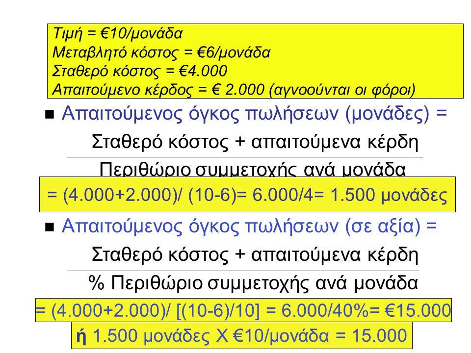 Σ Σχέση Κόστους - Όγκου - Κέρδους n Απαιτούμενος όγκος πωλήσεων (μονάδες) = Σταθερό κόστος + απαιτούμενα κέρδη Περιθώριο συμμετοχής ανά μονάδα n Απαιτούμενος όγκος πωλήσεων (σε αξία) = Σταθερό κόστος + απαιτούμενα κέρδη % Περιθώριο συμμετοχής ανά μονάδα Τιμή = €10/μονάδα Μεταβλητό κόστος = €6/μονάδα Σταθερό κόστος = €4.000 Απαιτούμενο κέρδος = € 2.000 (αγνοούνται οι φόροι) = (4.000+2.000)/ (10-6)= 6.000/4= 1.500 μονάδες = (4.000+2.000)/ [(10-6)/10] = 6.000/40%= €15.000 ή 1.500 μονάδες Χ €10/μονάδα = 15.000