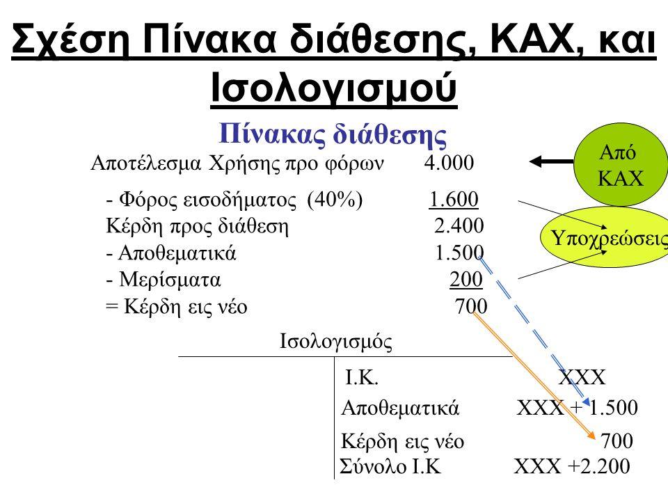 Σχέση Πίνακα διάθεσης, ΚΑΧ, και Ισολογισμού Αποτέλεσμα Χρήσης προ φόρων 4.000 - Φόρος εισοδήματος (40%) 1.600 Κέρδη προς διάθεση 2.400 - Αποθεματικά 1.500 - Μερίσματα 200 = Κέρδη εις νέο 700 Πίνακας διάθεσης Από ΚΑΧ Ισολογισμός Ι.Κ.