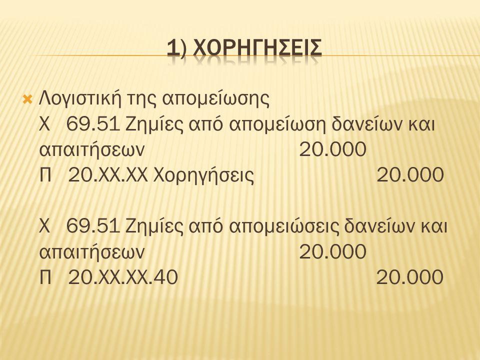 Λογιστική της απομείωσης Χ 69.51 Ζημίες από απομείωση δανείων και απαιτήσεων 20.000 Π 20.ΧΧ.ΧΧ Χορηγήσεις 20.000 Χ 69.51 Ζημίες από απομειώσεις δανείων και απαιτήσεων 20.000 Π 20.ΧΧ.ΧΧ.40 20.000