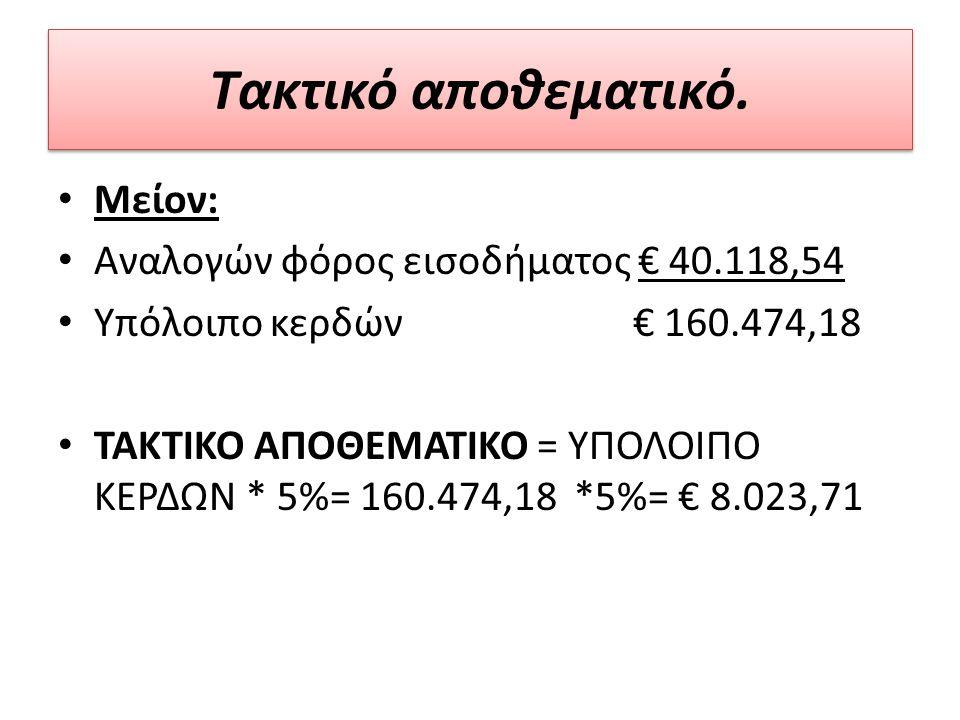 Μείον: Αναλογών φόρος εισοδήματος € 40.118,54 Υπόλοιπο κερδών € 160.474,18 ΤΑΚΤΙΚΟ ΑΠΟΘΕΜΑΤΙΚΟ = ΥΠΟΛΟΙΠΟ ΚΕΡΔΩΝ * 5%= 160.474,18 *5%= € 8.023,71 Τακτικό αποθεµατικό.