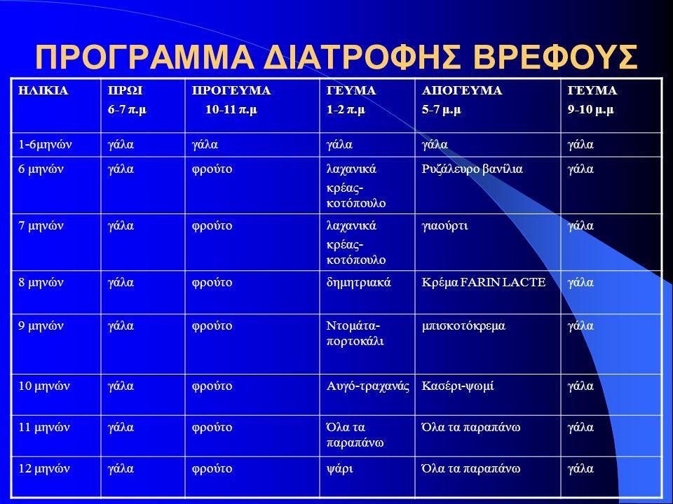 ΠΡΟΓΡΑΜΜΑ ΔΙΑΤΡΟΦΗΣ ΒΡΕΦΟΥΣ ΗΛΙΚΙΑΠΡΩΙ 6-7 π.μ ΠΡΟΓΕΥΜΑ 10-11 π.μ 10-11 π.μΓΕΥΜΑ 1-2 π.μ ΑΠΟΓΕΥΜΑ 5-7 μ.μ ΓΕΥΜΑ 9-10 μ.μ 1-6μηνώνγάλα 6 μηνώνγάλαφρούτολαχανικά κρέας- κοτόπουλο Ρυζάλευρο βανίλιαγάλα 7 μηνώνγάλαφρούτολαχανικά κρέας- κοτόπουλο γιαούρτιγάλα 8 μηνώνγάλαφρούτοδημητριακάΚρέμα FARIN LACTEγάλα 9 μηνώνγάλαφρούτοΝτομάτα- πορτοκάλι μπισκοτόκρεμαγάλα 10 μηνώνγάλαφρούτοΑυγό-τραχανάςΚασέρι-ψωμίγάλα 11 μηνώνγάλαφρούτοΌλα τα παραπάνω γάλα 12 μηνώνγάλαφρούτοψάριΌλα τα παραπάνωγάλα