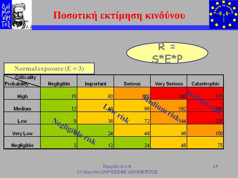 Ημερίδα S-2-S 23 Μαρτίου 2005 ΕΚΕΦΕ ΔΗΜΟΚΡΙΤΟΣ 25 Ποσοτική εκτίμηση κινδύνου Normal exposure (E = 3) R = S*E*P Negligible risk Low risk Medium risk Se