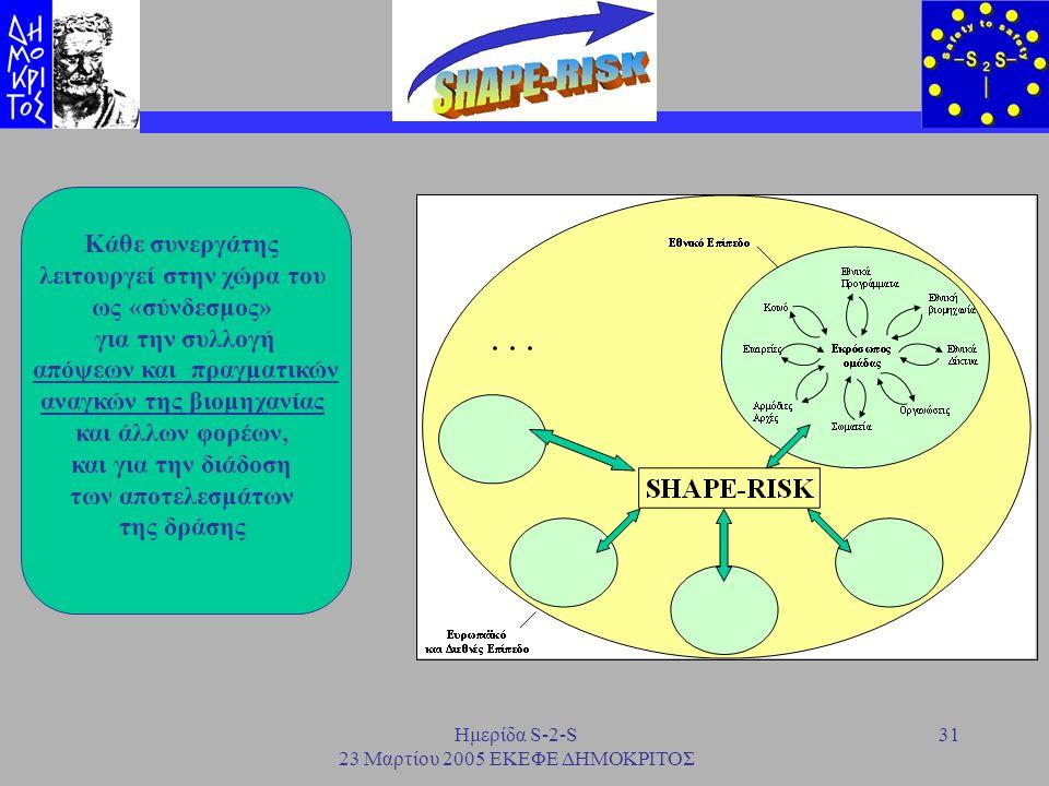 Ημερίδα S-2-S 23 Μαρτίου 2005 ΕΚΕΦΕ ΔΗΜΟΚΡΙΤΟΣ 31 Κάθε συνεργάτης λειτουργεί στην χώρα του ως «σύνδεσμος» για την συλλογή απόψεων και πραγματικών αναγ