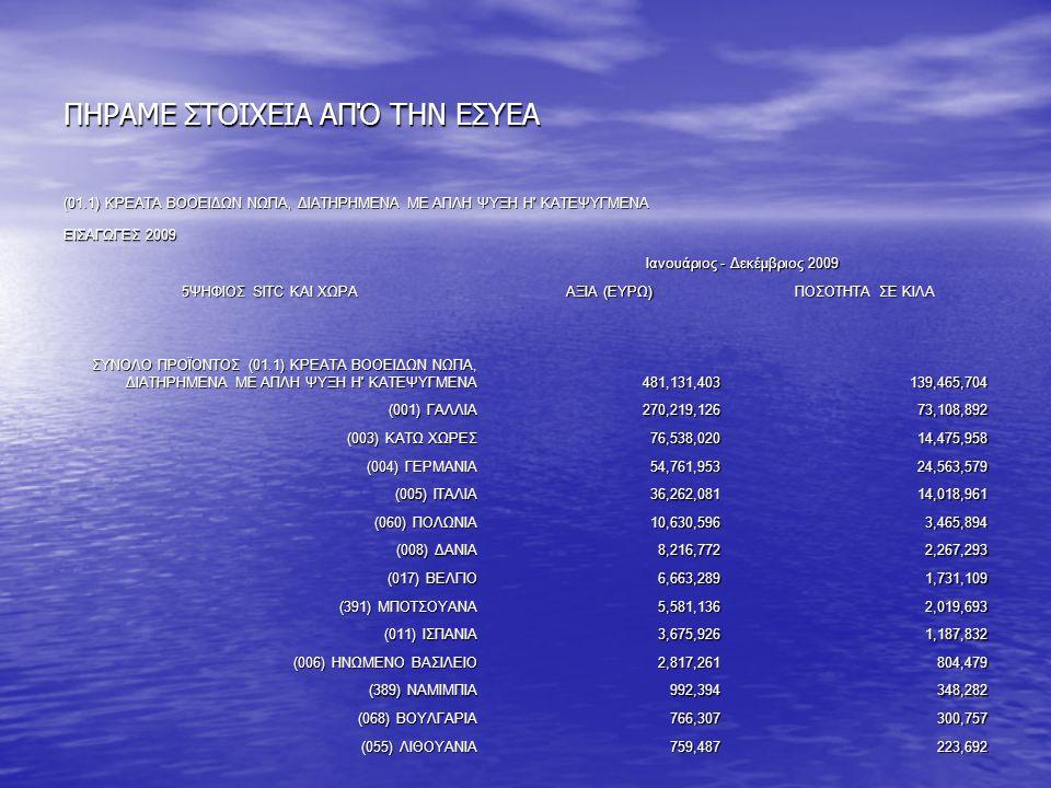 ΠΗΡΑΜΕ ΣΤΟΙΧΕΙΑ ΑΠΌ ΤΗΝ ΕΣΥΕΑ (01.1) ΚΡΕΑΤΑ ΒΟΟΕΙΔΩΝ ΝΩΠΑ, ΔΙΑΤΗΡΗΜΕΝΑ ΜΕ ΑΠΛΗ ΨΥΞΗ Η ΚΑΤΕΨΥΓΜΕΝΑ ΕΙΣΑΓΩΓΕΣ 2009 5ΨΗΦΙΟΣ SITC ΚΑΙ ΧΩΡΑ Ιανουάριος - Δεκέμβριος 2009 ΑΞΙΑ (ΕΥΡΩ) ΠΟΣΟΤΗΤΑ ΣΕ ΚΙΛΑ ΣΥΝΟΛΟ ΠΡΟΪΟΝΤΟΣ (01.1) ΚΡΕΑΤΑ ΒΟΟΕΙΔΩΝ ΝΩΠΑ, ΔΙΑΤΗΡΗΜΕΝΑ ΜΕ ΑΠΛΗ ΨΥΞΗ Η ΚΑΤΕΨΥΓΜΕΝΑ 481,131,403139,465,704 (001) ΓΑΛΛΙΑ 270,219,12673,108,892 (003) ΚΑΤΩ ΧΩΡΕΣ 76,538,02014,475,958 (004) ΓΕΡΜΑΝΙΑ 54,761,95324,563,579 (005) ΙΤΑΛΙΑ 36,262,08114,018,961 (060) ΠΟΛΩΝΙΑ 10,630,5963,465,894 (008) ΔΑΝΙΑ 8,216,7722,267,293 (017) ΒΕΛΓΙΟ 6,663,2891,731,109 (391) ΜΠΟΤΣΟΥΑΝΑ 5,581,1362,019,693 (011) ΙΣΠΑΝΙΑ 3,675,9261,187,832 (006) ΗΝΩΜΕΝΟ ΒΑΣΙΛΕΙΟ 2,817,261804,479 (389) ΝΑΜΙΜΠΙΑ 992,394348,282 (068) ΒΟΥΛΓΑΡΙΑ 766,307300,757 (055) ΛΙΘΟΥΑΝΙΑ 759,487223,692