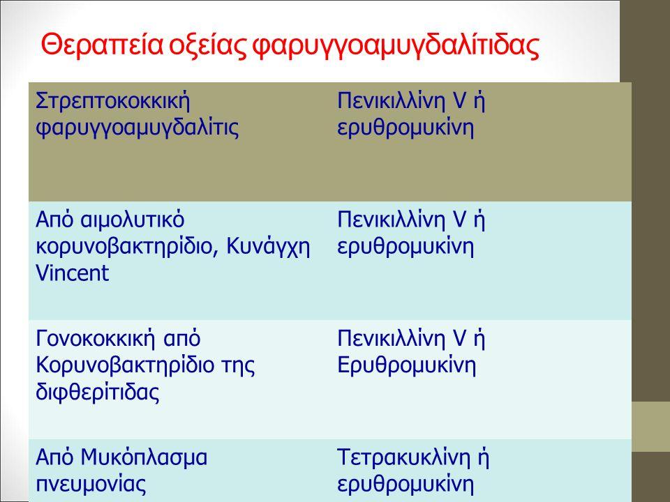 Θεραπεία οξείας φαρυγγοαμυγδαλίτιδας Στρεπτοκοκκική φαρυγγοαμυγδαλίτις Πενικιλλίνη V ή ερυθρομυκίνη Από αιμολυτικό κορυνοβακτηρίδιο, Κυνάγχη Vincent Πενικιλλίνη V ή ερυθρομυκίνη Γονοκοκκική από Κορυνοβακτηρίδιο της διφθερίτιδας Πενικιλλίνη V ή Ερυθρομυκίνη Από Μυκόπλασμα πνευμονίας Τετρακυκλίνη ή ερυθρομυκίνη