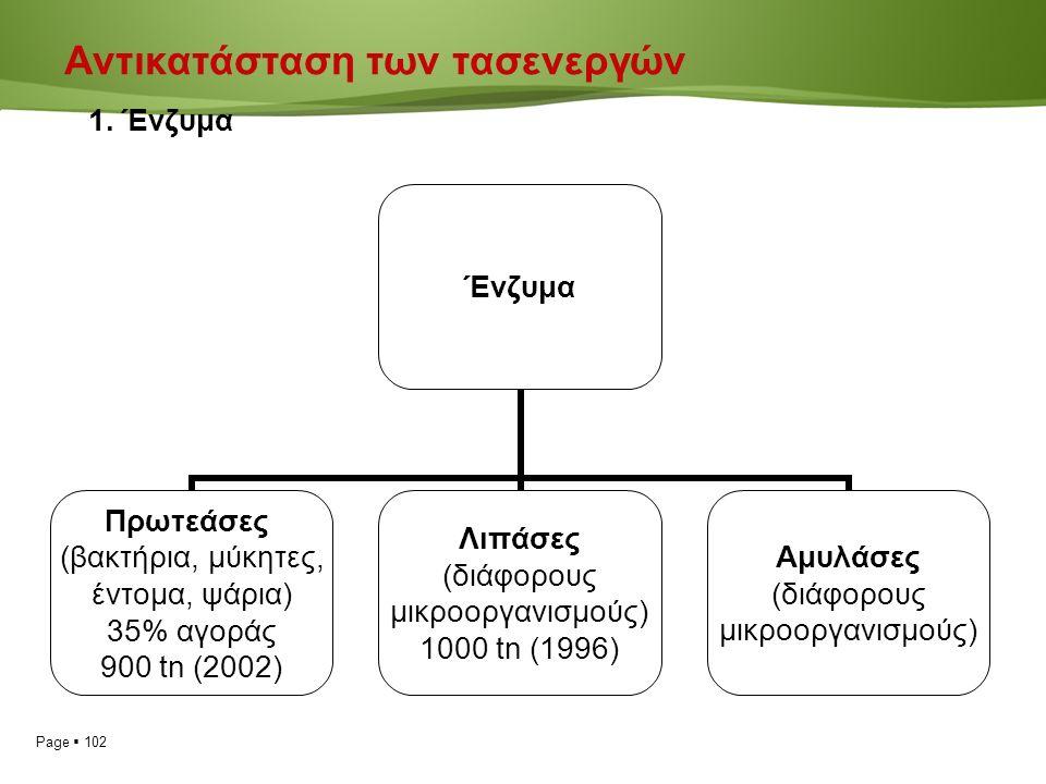 Page  102 Ένζυμα Πρωτεάσες (βακτήρια, μύκητες, έντομα, ψάρια) 35% αγοράς 900 tn (2002) Λιπάσες (διάφορους μικροοργανισμούς) 1000 tn (1996) Αμυλάσες (διάφορους μικροοργανισμούς) Αντικατάσταση των τασενεργών 1.