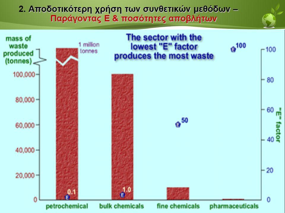 Page  41 Αποδοτικότερη χρήση των συνθετικών μεθόδων – Παράγοντας Ε & ποσότητες αποβλήτων 2.
