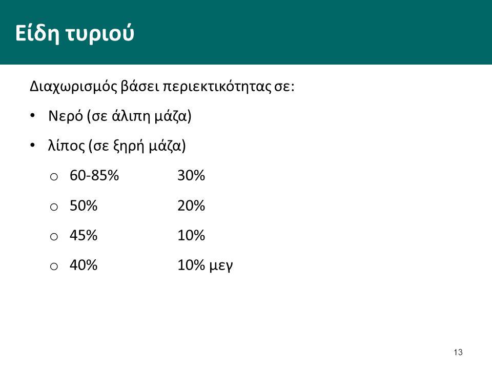 13 Είδη τυριού Διαχωρισμός βάσει περιεκτικότητας σε: Νερό (σε άλιπη μάζα) λίπος (σε ξηρή μάζα) o 60-85%30% o 50%20% o 45% 10% o 40%10% μεγ