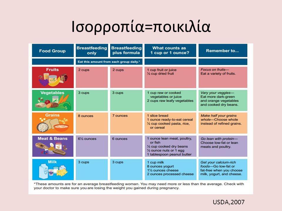 Ισορροπία=ποικιλία USDA,2007