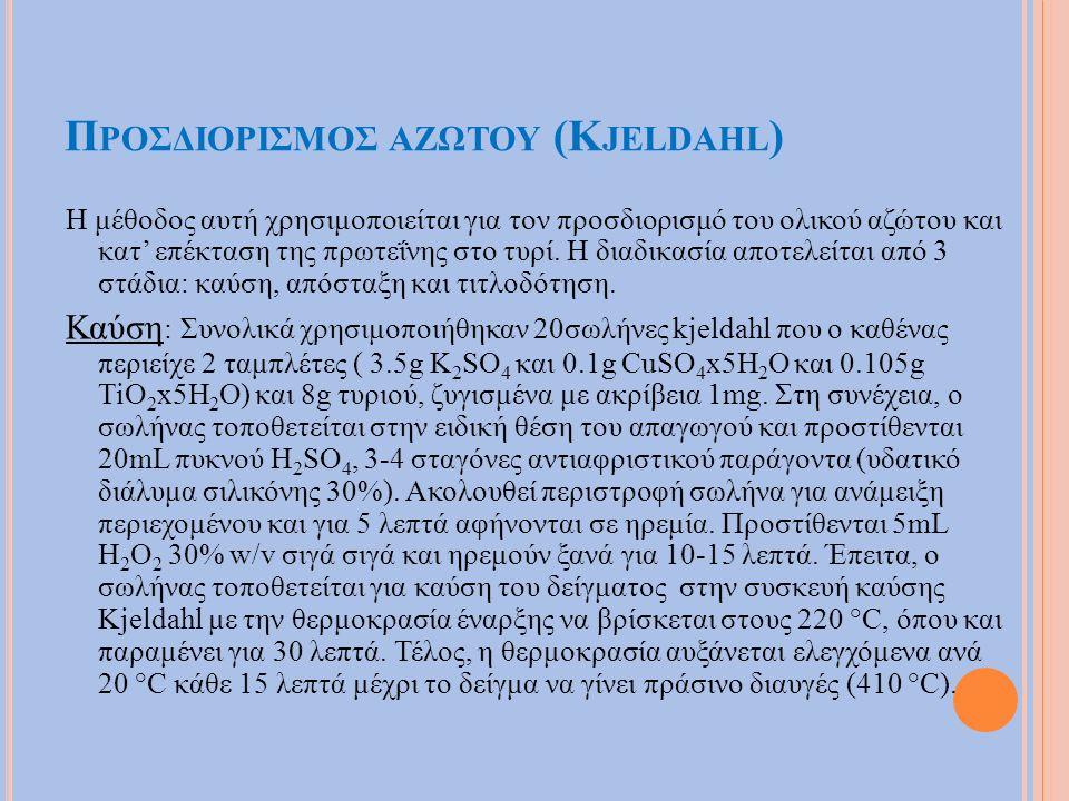 Π ΡΟΣΔΙΟΡΙΣΜΟΣ ΑΖΩΤΟΥ (K JELDAHL ) Η μέθοδος αυτή χρησιμοποιείται για τον προσδιορισμό του ολικού αζώτου και κατ' επέκταση της πρωτεΐνης στο τυρί.