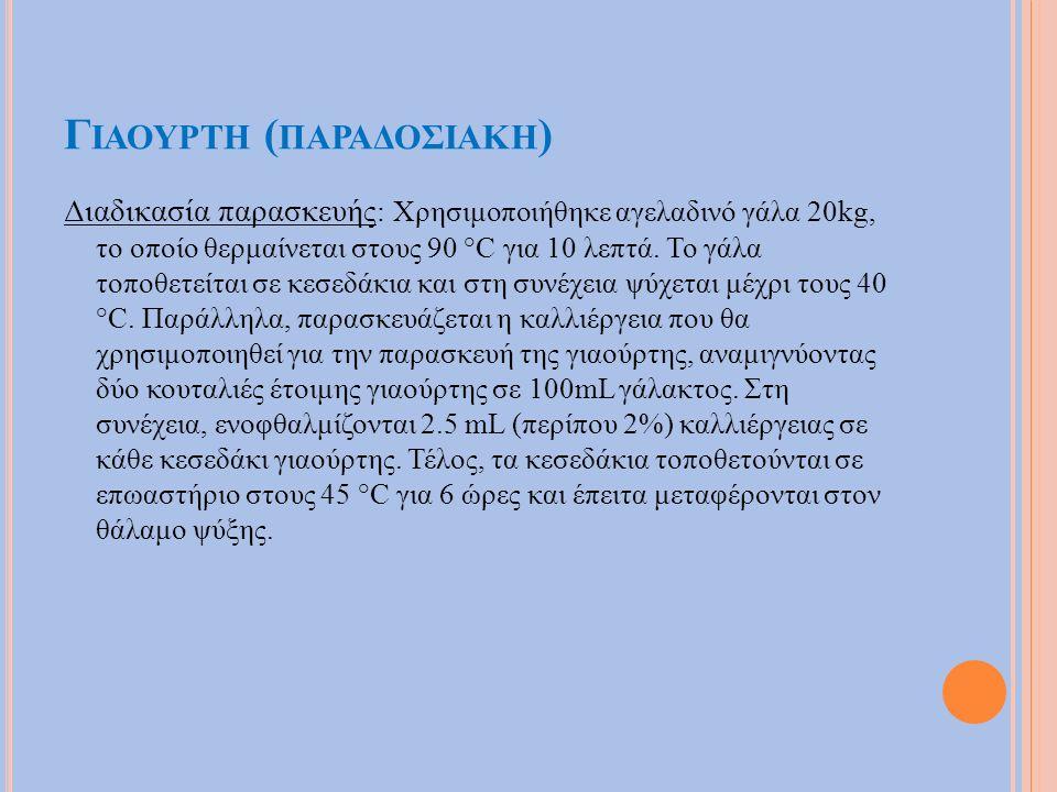 Γ ΙΑΟΥΡΤΗ ( ΠΑΡΑΔΟΣΙΑΚΗ ) Διαδικασία παρασκευής : Χρησιμοποιήθηκε αγελαδινό γάλα 20kg, το οποίο θερμαίνεται στους 90 °C για 10 λεπτά. Το γάλα τοποθετε