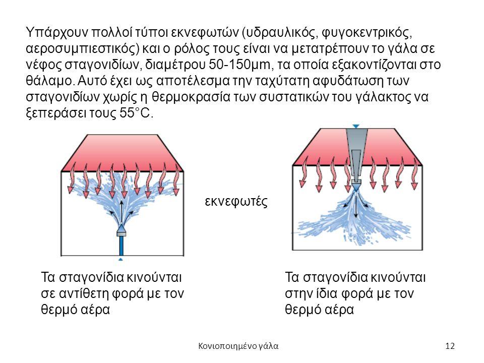 12 Υπάρχουν πολλοί τύποι εκνεφωτών (υδραυλικός, φυγοκεντρικός, αεροσυμπιεστικός) και ο ρόλος τους είναι να μετατρέπουν το γάλα σε νέφος σταγονιδίων, διαμέτρου 50-150μm, τα οποία εξακοντίζονται στο θάλαμο.