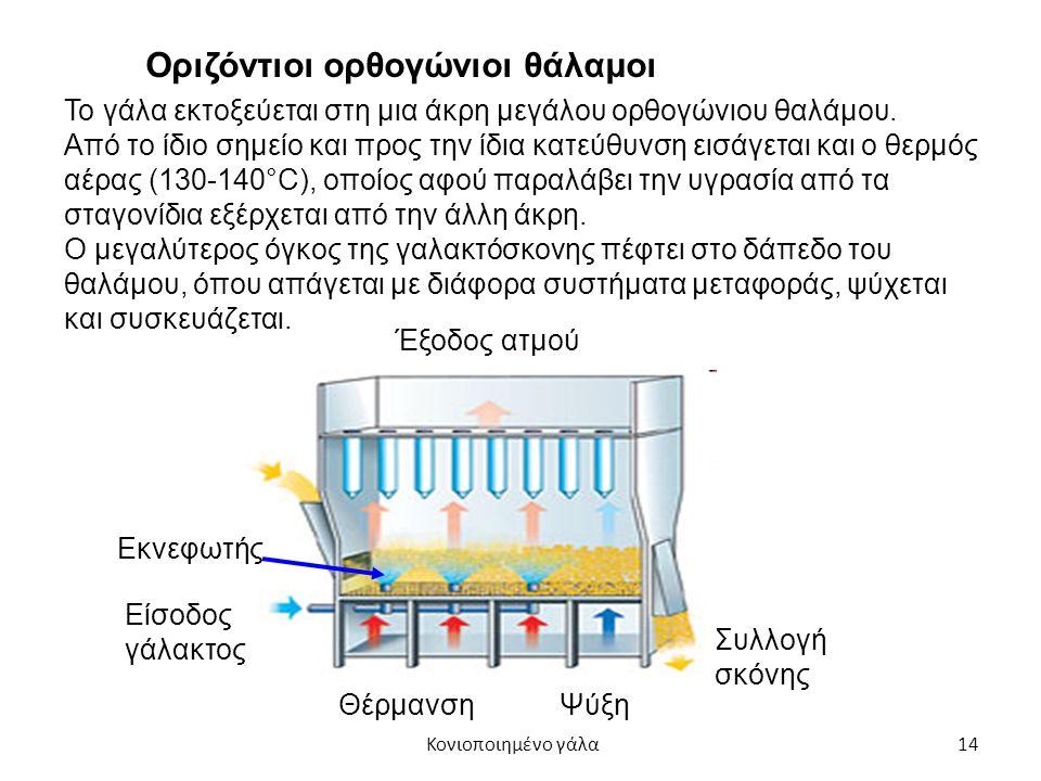 14 Το γάλα εκτοξεύεται στη μια άκρη μεγάλου ορθογώνιου θαλάμου.