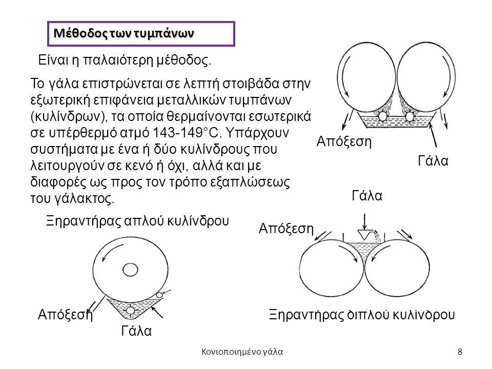 8 Μέθοδος των τυμπάνων Είναι η παλαιότερη μέθοδος.