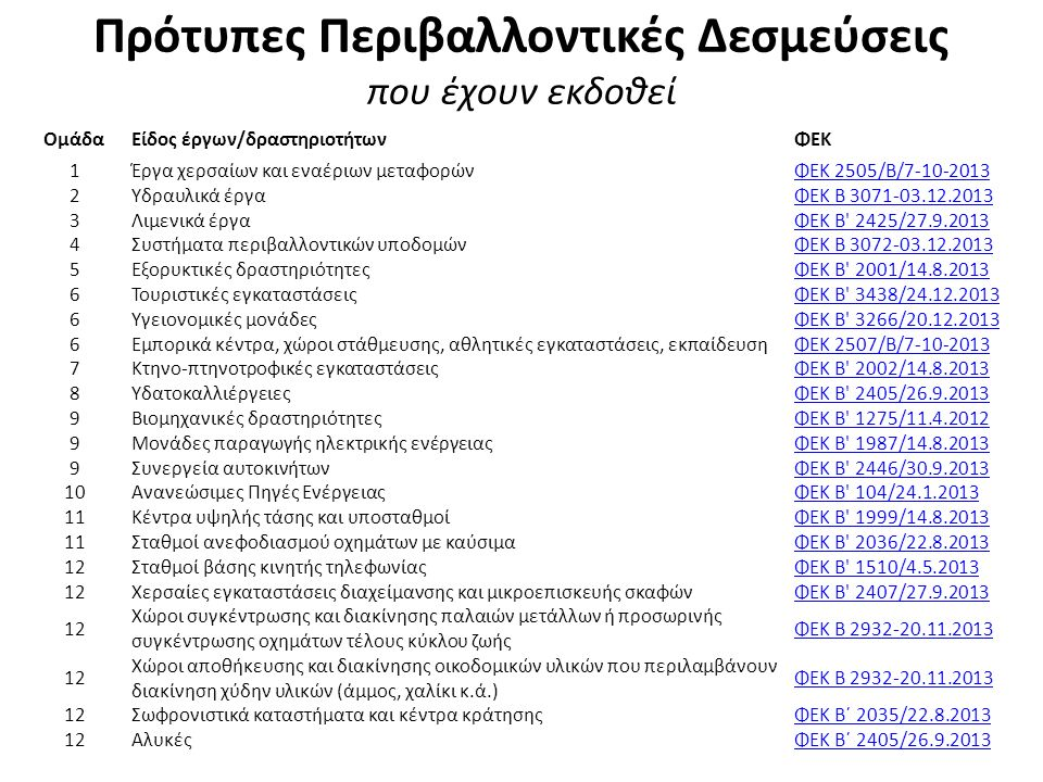 Πρότυπες Περιβαλλοντικές Δεσμεύσεις που έχουν εκδοθεί Ομάδα Είδος έργων/δραστηριοτήτωνΦΕΚ 1Έργα χερσαίων και εναέριων μεταφορώνΦΕΚ 2505/Β/7-10-2013 2Υ
