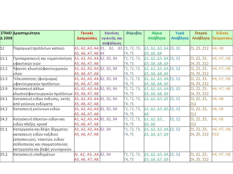 ΣΤΑΚΟ Δ 2008 ΔραστηριότηταΓενικές Δεσμεύσεις Κανόνες υγιεινής και ασφάλειας ΘόρυβοςΑέρια Απόβλητα Υγρά Απόβλητα Στερεά Απόβλητα Ειδικές δεσμεύσεις 12Παραγωγή προϊόντων καπνούΑ1, Α2, A3, Α4, Α5, Α6, Α7, Α8 Β1, Β2, Β3, Β4 Γ1, Γ2, Γ3, Γ4, Γ5 Δ1, Δ2, Δ3, Δ4, Δ5, Δ6, Δ8 E1, Ε2Ζ1, Ζ3, Ζ12Η4, Η8 13.1Προπαρασκευή και νηματοποίηση υφαντικών ινών Α1, Α2, A3, Α4, Α5, Α6, Α7, Α8 Β2, Β3, Β4Γ1, Γ2, Γ3, Γ4, Γ5 Δ1, Δ2, Δ3, Δ4, Δ5, Δ6, Δ8, Δ9 E1, Ε2Ζ1, Ζ2, Ζ3, Ζ4, Ζ5, Ζ12 Η4, Η7, Η8 13.2Ύφανση κλωστοϋφαντουργικών υλών Α1, Α2, A3, Α4, Α5, Α6, Α7, Α8 Β2, Β3, Β4Γ1, Γ2, Γ3, Γ4, Γ5 Δ1, Δ2, Δ3, Δ4, Δ5, Δ6, Δ8, Δ9 E1, Ε2Ζ1, Ζ2, Ζ3, Ζ4, Ζ5, Ζ12 Η4, Η7, Η8 13.3Τελειοποίηση (φινίρισμα) υφαντουργικών προϊόντων Α1, Α2, A3, Α4, Α5, Α6, Α7, Α8 Β2, Β3, Β4Γ1, Γ2, Γ3, Γ4, Γ5 Δ1, Δ2, Δ3, Δ4, Δ5, Δ6, Δ8, Δ9 E1, Ε2Ζ1, Ζ2, Ζ3, Ζ4, Ζ5, Ζ12 Η4, Η7, Η8 13.9Κατασκευή άλλων κλωστοϋφαντουργικών προϊόντων Α1, Α2, A3, Α4, Α5, Α6, Α7, Α8 Β2, Β3, Β4Γ1, Γ2, Γ3, Γ4, Γ5 Δ1, Δ2, Δ3, Δ4, Δ5, Δ6, Δ8, Δ9 E1, Ε2Ζ1, Ζ2, Ζ3, Ζ4, Ζ5, Ζ12 Η4, Η7, Η8 14.1Κατασκευή ειδών ένδυσης, εκτός από γούνινα ενδύματα A1, Α2, A3, Α4, Α5, Α6, Α7, Α8 Β1, Β2, Β4Γ1, Γ2, Γ3, Γ4, Γ5 Δ1, Δ2, Δ3, Δ5E1, Ε2Ζ1, Ζ2, Ζ3, Ζ12 Η4, Η8 14.2Κατασκευή γούνινων ειδώνA1, Α2, A3, Α4, Α5, Α6, Α7, Α8 Β1, Β2, Β4Γ1, Γ2, Γ3, Γ4, Γ5 Δ1, Δ2, Δ3, Δ5, Δ6 E1, Ε2Ζ1, Ζ2, Ζ3, Ζ12 Η4, Η8 14.3Κατασκευή πλεκτών ειδών και ειδών πλέξης κροσέ A1, Α2, A3, Α4, Α5, Α6, Α7, Α8 Β1, Β2, Β4Γ1, Γ2, Γ3, Γ4, Γ5 Δ1, Δ2, Δ3,, Δ5, Δ6 E1, Ε2Ζ1, Ζ2, Ζ3, Ζ12 Η4, Η8 15.1Κατεργασία και δέψη δέρματος· κατασκευή ειδών ταξιδιού (αποσκευών), τσαντών, ειδών σελλοποιίας και σαγματοποιίας· κατεργασία και βαφή γουναρικών A1, Α2, A3, Α4, Α5, Α6, Α7, Α8 Β2, Β4Γ1, Γ2, Γ3, Γ4, Γ5 Δ1, Δ2, Δ3, Δ4, Δ5, Δ6, Δ7, Δ9 E1, Ε2Ζ1, Ζ2, Ζ3, Ζ4, Ζ5, Ζ12 Η4, Η7, Η8, Η10 15.2Κατασκευή υποδημάτωνAl, Α2, A3, Α4, Α5, Α6, Α7, Α8 Β2, Β4Γ1, Γ2, Γ3, Γ4, Γ5 Δ1, Δ2, Δ3, Δ4, Δ5, Δ6, Δ7, Δ9 E1, Ε2Ζ1, Ζ2, Ζ3, Ζ4, Ζ5, Ζ12 Η4, Η7, Η8