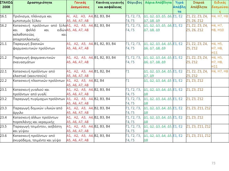73 ΣΤΑΚΟΔ 2008 ΔραστηριότηταΓενικές Δεσμεύσεις Κανόνες υγιεινής και ασφάλειας ΘόρυβοςΑέρια ΑπόβληταΥγρά Απόβλη τα Στερεά Απόβλητα Ειδικές δεσμεύσει ς 16.1Πριόνισμα, πλάνισμα και εμποτισμός ξύλου Al, Α2, A3, Α4, Α5, Α6, Α7, Α8 Β2, Β3, Β4Γ1, Γ2, Γ3, Γ4, Γ5 Δ1, Δ2, Δ3, Δ5, Δ6, Δ7, Δ8, Δ9 E1, Ε2Ζ1, Ζ2, Ζ3, Ζ4, Ζ5, Ζ6, Ζ12 Η4, Η7, Η8 16.2Κατασκευή προϊόντων από ξύλο και φελλό και ειδών καλαθοποιίας και σπαρτοπλεκτικής A1, Α2, A3, Α4, Α5, Α6, Α7, Α8 Β2, Β3, Β4Γ1, Γ2, Γ3, Γ4, Γ5 Δ1, Δ2, Δ3, Δ5, Δ6, Δ7, Δ8, Δ9 E1, Ε2Ζ1, Ζ2, Ζ3, Ζ4, Ζ5, Ζ6, Ζ12 Η4, Η7, Η8, Η10 21.1Παραγωγή βασικών φαρμακευτικών προϊόντων Α1, Α2, A3, Α4, Α5, Α6, Α7, Α8 Β1, Β2, Β3, Β4Γ1, Γ2, Γ3, Γ4, Γ5 Δ1, Δ2, Δ3, Δ4, Δ5, Δ6, Δ7, Δ8, Δ9 E1, Ε2Ζ1, Ζ2, Ζ3, Ζ4, Ζ5, Ζ12 Η4, Η5, Η7, Η8, Η11 21.2Παραγωγή φαρμακευτικών σκευασμάτων A1, Α2, A3, Α4, Α5, Α6, Α7, Α8 Β1, Β2, Β3, Β4Γ1, Γ2, Γ3, Γ4, Γ5 Δ1, Δ2, Δ3, Δ4, Δ5, Δ6, Δ7, Δ8, Δ9 E1, Ε2Ζ1, Ζ2, Ζ3, Ζ4, Ζ5, Ζ12 Η4, Η5, Η7, Η8, Η11 22.1Κατασκευή προϊόντων από ελαστικό (καουτσούκ) A1, Α2, A3, Α4, Α5, Α6, Α7, Α8 Β1, Β2, Β4Γ1Δ1, Δ2, Δ3, Δ4, Δ5, Δ7, Δ9 E1, Ε2Ζ1, Ζ2, Ζ3, Ζ4, Ζ5, Ζ12 Η4, Η7, Η8 22.2Κατασκευή πλαστικών προϊόντωνA1, Α2, A3, Α4, Α5, Α6, Α7, Α8 Β2, Β4Γ1Δ1, Δ2, Δ3, Δ4, Δ5E1, Ε2Ζ1, Ζ3, Ζ12 23.1Κατασκευή γυαλιού και προϊόντων από γυαλί A1, Α2, A3, Α4, Α5, Α6, Α7, Α8 Β2, Β3, Β4Γ1, Γ2, Γ3, Γ4, Γ5 Δ1, Δ2, Δ3, Δ4, Δ5, Δ8 E1, Ε2Ζ1, Ζ3, Ζ12 23.2Παραγωγή πυρίμαχων προϊόντωνA1, Α2, A3, Α4, Α5, Α6, Α7, Α8 Β2, Β3, Β4Γ1, Γ2, Γ3, Γ4, Γ5 Δ1, Δ2, Δ3, Δ4, Δ5, Δ8 E1, Ε2Ζ1, Ζ3, Ζ12 23.3Παραγωγή δομικών υλικών από άργιλο A1, Α2, A3, Α4, Α5, Α6, Α7, Α8 Β2, Β3, Β4Γ1, Γ2, Γ3, Γ4, Γ5 Δ1, Δ2, Δ3, Δ4, Δ5, Δ8 E1, Ε2Ζ1, Ζ3, Ζ11, Ζ12 23.4Κατασκευή άλλων προϊόντων πορσελάνης και κεραμικής A1, Α2, A3, Α4, Α5, Α6, Α7, Α8 Β2, Β3, Β4Γ1, Γ2, Γ3, Γ4, Γ5 Δ1, Δ2, Δ3, Δ4, Δ5, Δ8 E1, Ε2Ζ1, Ζ3, Ζ12 23.5Παραγωγή τσιμέντου, ασβέστη και γύψου A1, Α2, A3, Α4, Α5, Α6, Α7, Α8 Β2, Β3, Β4Γ1, Γ2, Γ3, Γ4, Γ5 Δ1, Δ2, Δ3, Δ4, Δ5, Δ8 E1, Ε2Ζ1, Ζ3, Ζ11, Ζ12 23.6Κατασκευή προϊόντων από σκυρόδεμα, τσιμέντο και γύψο A1, Α2