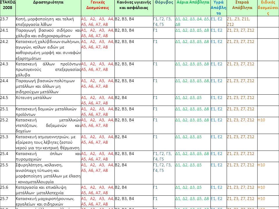 74 ΣΤΑΚΟΔ 2008 ΔραστηριότηταΓενικές Δεσμεύσεις Κανόνες υγιεινής και ασφάλειας ΘόρυβοςΑέρια ΑπόβληταΥγρά Απόβλη τα Στερεά Απόβλητα Ειδικές δεσμεύσει ς 23.7Κοπή, μορφοποίηση και τελική επεξεργασία λίθων A1, Α2, A3, Α4, Α5, Α6, Α7, Α8 Β2, Β3, Β4Γ1, Γ2, Γ3, Γ4, Γ5 Δ1, Δ2, Δ3, Δ4, Δ5, Δ8 E1, Ε2Ζ1,,Ζ3, Ζ11, Ζ12 24.1Παραγωγή βασικού σιδήρου και χάλυβα και σιδηροκραμάτων A1, Α2, A3, Α4, Α5, Α6, Α7, Α8 Β2, Β3, Β4Γ1Δ1, Δ2, Δ3, Δ5, Δ8E1, Ε2Ζ1, Ζ3, Ζ7, Ζ12 24.2Κατασκευή χαλύβδινων σωλήνων, αγωγών, κοίλων ειδών με καθορισμένη μορφή και συναφών εξαρτημάτων A1, Α2, A3, Α4, Α5, Α6, Α7, Α8 Β2, Β3, Β4Γ1Δ1, Δ2, Δ3, Δ5, Δ8E1, Ε2Ζ1, Ζ3, Ζ7, Ζ12 24.3Κατασκευή άλλων προϊόντων πρωτογενούς επεξεργασίας χάλυβα A1, Α2, A3, Α4, Α5, Α6, Α7, Α8 Β2, Β3, Β4Γ1Δ1, Δ2, Δ3, Δ5, Δ8E1, Ε2Ζ1, Ζ3, Ζ7, Ζ12 24.4Παραγωγή βασικών πολύτιμων μετάλλων και άλλων μη σιδηρούχων μετάλλων A1, Α2, A3, Α4, Α5, Α6, Α7, Α8 Β2, Β3, Β4Γ1Δ1, Δ2, Δ3, Δ5, Δ8,E1, Ε2Ζ1, Ζ3, Ζ7, Ζ12 24.5Χύτευση μετάλλωνA1, Α2, A3, Α4, Α5, Α6, Α7, Α8 Β2, Β4Γ1Δ1, Δ2, Δ3, Δ5E1, Ε2Ζ1, Ζ3, Ζ7, Ζ12 25.1Κατασκευή δομικών μεταλλικών προϊόντων A1, Α2, A3, Α4, Α5, Α6, Α7, Α8 Β2, Β3, Β4Γ1Δ1, Δ2, Δ3, Δ5, Δ8E1, Ε2Ζ1, Ζ3, Ζ7, Ζ12 25.2Κατασκευή μεταλλικών ντεπόζιτων, δεξαμενών και δοχείων A1, Α2, A3, Α4, Α5, Α6, Α7, Α8 Β2, Β3, Β4Γ1Δ1, Δ2, Δ3, Δ5, Δ8E1, Ε2Ζ1, Ζ3, Ζ7, Ζ12Η10 25.3Κατασκευή ατμογεννητριών, με εξαίρεση τους λέβητες ζεστού νερού για την κεντρική θέρμανση A1, Α2, A3, Α4, Α5, Α6, Α7, Α8 Β2, Β4Γ1Δ1, Δ2, Δ3, Δ5E1, Ε2Ζ1, Ζ3, Ζ7, Ζ12 25.4Κατασκευή όπλων και πυρομαχικών A1, Α2, A3, Α4, Α5, Α6, Α7, Α8 Β2, Β3, Β4Γ1, Γ2, Γ3, Γ4, Γ5 Δ1, Δ2, Δ3, Δ5, Δ8E1, Ε2Ζ1, Ζ3, Ζ7, Ζ12 25.5Σφυρηλάτηση, κοίλανση, ανισόπαχη τύπωση και μορφοποίηση μετάλλων με έλαση · κονιομεταλλουργία A1, Α2, A3, Α4, Α5, Α6, Α7, Α8 Β2, Β4Γ1, Γ2, Γ3, Γ4, Γ5 Δ1, Δ2, Δ3, Δ5E1, Ε2Ζ1, Ζ3, Ζ7, Ζ12Η10 25.6Κατεργασία και επικάλυψη μετάλλων· μεταλλοτεχνία A1, Α2, A3, Α4, Α5, Α6, Α7, Α8 Β2, Β4Γ1Δ1, Δ2, Δ3, Δ5E1, Ε2Ζ1, Ζ3, Ζ7, Ζ12Η10 25.7Κατασκευή μαχαιροπήρουνων, εργαλείων και σιδηρικών A1, Α2, A3, Α4, 