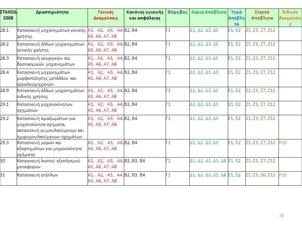 76 ΣΤΑΚΟΔ 2008 ΔραστηριότηταΓενικές Δεσμεύσεις Κανόνες υγιεινής και ασφάλειας ΘόρυβοςΑέρια ΑπόβληταΥγρά Απόβλη τα Στερεά Απόβλητα Ειδικές δεσμεύσει ς 28.1Κατασκευή μηχανημάτων γενικής χρήσης A1, Α2, A3, Α4, Α5, Α6, Α7, Α8 Β2, Β4Γ1Δ1, Δ2, Δ3, Δ5E1, Ε2Ζ1, Ζ3, Ζ7, Ζ12 28.2Κατασκευή άλλων μηχανημάτων γενικής χρήσης A1, Α2, A3, Α4, Α5, Α6, Α7, Α8 Β2, Β4Γ1Δ1, Δ2, Δ3, Δ5E1, Ε2Ζ1, Ζ3, Ζ7, Ζ12 28.3Κατασκευή γεωργικών και δασοκομικών μηχανημάτων A1, Α2, A3, Α4, Α5, Α6, Α7, Α8 Β2, Β4Γ1Δ1, Δ2, Δ3, Δ5E1, Ε2Ζ1, Ζ3, Ζ7, Ζ12 28.4Κατασκευή μηχανημάτων μορφοποίησης μετάλλου και εργαλειομηχανών A1, Α2, A3, Α4, Α5, Α6, Α7, Α8 Β2, Β4Γ1Δ1, Δ2, Δ3, Δ5E1, Ε2Ζ1, Ζ3, Ζ7, Ζ12 28.9Κατασκευή άλλων μηχανημάτων ειδικής χρήσης A1, Α2, A3, Α4, Α5, Α6, Α7, Α8 Β2, Β4Γ1Δ1, Δ2, Δ3, Δ5E1, Ε2Ζ1, Ζ3, Ζ7, Ζ12 29.1Κατασκευή μηχανοκίνητων οχημάτων A1, Α2, A3, Α4, Α5, Α6, Α7, Α8 Β2, Β4Γ1Δ1, Δ2, Δ3, Δ5E1, Ε2Ζ1, Ζ3, Ζ7, Ζ12 29.2Κατασκευή αμαξωμάτων για μηχανοκίνητα οχήματα, κατασκευή ρυμουλκούμενων και ημιρυμουλκούμενων οχημάτων A1, Α2, A3, Α4, Α5, Α6, Α7, Α8 Β2, Β4Γ1Δ1, Δ2, Δ3, Δ5E1, Ε2Ζ1, Ζ3, Ζ7, Ζ12 29.3Κατασκευή μερών και εξαρτημάτων για μηχανοκίνητα οχήματα A1, Α2, A3, Α4, Α5, Α6, Α7, Α8 Β2, Β4Γ1Δ1, Δ2, Δ3, Δ5E1, Ε2Ζ1, Ζ3, Ζ7, Ζ12Η10 30Κατασκευή λοιπού εξοπλισμού μεταφορών A1, Α2, A3, Α4, Α5, Α6, Α7, Α8 Β2, Β3, Β4Γ1Δ1, Δ2, Δ3, Δ5, Δ8E1, Ε2Ζ1, Ζ3, Ζ7, Ζ12 31Κατασκευή επίπλωνA1, Α2, A3, Α4, Α5, Α6, Α7, Α8 Β2, Β3, Β4Γ1Δ1, Δ2, Δ3, Δ5, Δ8E1, Ε2Ζ1, Ζ3, Ζ6, Ζ12Η10
