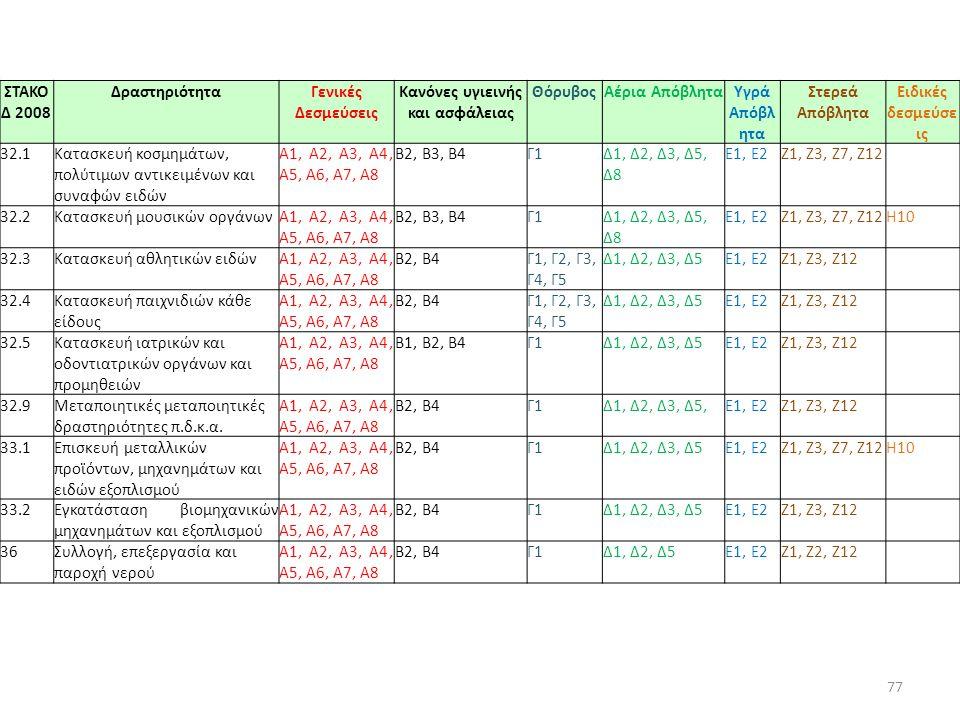 77 ΣΤΑΚΟ Δ 2008 ΔραστηριότηταΓενικές Δεσμεύσεις Κανόνες υγιεινής και ασφάλειας ΘόρυβοςΑέρια ΑπόβληταΥγρά Απόβλ ητα Στερεά Απόβλητα Ειδικές δεσμεύσε ις 32.1Κατασκευή κοσμημάτων, πολύτιμων αντικειμένων και συναφών ειδών A1, Α2, A3, Α4, Α5, Α6, Α7, Α8 Β2, Β3, Β4Γ1Δ1, Δ2, Δ3, Δ5, Δ8 E1, Ε2Ζ1, Ζ3, Ζ7, Ζ12 32.2Κατασκευή μουσικών οργάνωνA1, Α2, A3, Α4, Α5, Α6, Α7, Α8 Β2, Β3, Β4Γ1Δ1, Δ2, Δ3, Δ5, Δ8 E1, Ε2Ζ1, Ζ3, Ζ7, Ζ12Η10 32.3Κατασκευή αθλητικών ειδώνA1, Α2, A3, Α4, Α5, Α6, Α7, Α8 Β2, Β4Γ1, Γ2, Γ3, Γ4, Γ5 Δ1, Δ2, Δ3, Δ5E1, Ε2Ζ1, Ζ3, Ζ12 32.4Κατασκευή παιχνιδιών κάθε είδους A1, Α2, A3, Α4, Α5, Α6, Α7, Α8 Β2, Β4Γ1, Γ2, Γ3, Γ4, Γ5 Δ1, Δ2, Δ3, Δ5E1, Ε2Ζ1, Ζ3, Ζ12 32.5Κατασκευή ιατρικών και οδοντιατρικών οργάνων και προμηθειών A1, Α2, A3, Α4, Α5, Α6, Α7, Α8 Β1, Β2, Β4Γ1Δ1, Δ2, Δ3, Δ5E1, Ε2Ζ1, Ζ3, Ζ12 32.9Μεταποιητικές μεταποιητικές δραστηριότητες π.δ.κ.α.