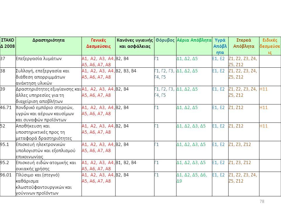 78 ΣΤΑΚΟ Δ 2008 ΔραστηριότηταΓενικές Δεσμεύσεις Κανόνες υγιεινής και ασφάλειας ΘόρυβοςΑέρια ΑπόβληταΥγρά Απόβλ ητα Στερεά Απόβλητα Ειδικές δεσμεύσε ις
