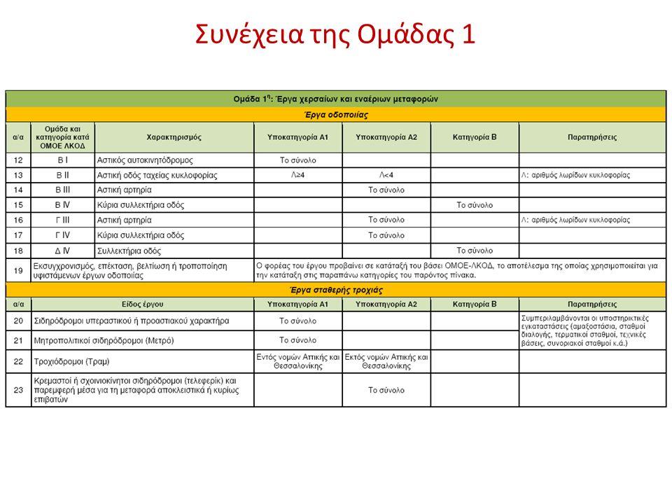 80 ΑΜ 1 10.1Επεξεργασία και συντήρηση κρέατος και παραγωγή προϊόντων κρέατος 2 10.2Επεξεργασία και συντήρηση ψαριών, καρκινοειδών και μαλακίων 3 10.3Επεξεργασία και συντήρηση φρούτων και λαχανικών 4 10.4Παραγωγή φυτικών και ζωικών ελαίων και λιπών 5 10.5Παραγωγή γαλακτοκομικών προϊόντων 6 10.6Παραγωγή προϊόντων αλευρόμυλων, παραγωγή αμύλων και προϊόντων αμύλου 7 10.7Παραγωγή ειδών αρτοποιίας και αλευρωδών προϊόντων 8 10.8Παραγωγή άλλων ειδών διατροφής 9 10.9Παραγωγή παρασκευασμένων ζωοτροφών 10 11Ποτοποιία 11 12Παραγωγή προϊόντων καπνού 12 13.1Προπαρασκευή και νηματοποίηση υφαντικών ινών 13 13.2Ύφανση κλωστοϋφαντουργικών υλών 14 13.3Τελειοποίηση (φινίρισμα) υφαντουργικών προϊόντων 15 13.9Κατασκευή άλλων κλωστοϋφαντουργικών προϊόντων 16 14.1Κατασκευή ειδών ένδυσης, εκτός από γούνινα ενδύματα 17 14.2Κατασκευή γούνινων ειδών 18 14.3Κατασκευή πλεκτών ειδών και ειδών πλέξης κροσέ 19 15.1Κατεργασία και δέψη δέρματος· κατασκευή ειδών ταξιδιού (αποσκευών), τσαντών, ειδών σελλοποιίας και σαγματοποιίας· κατεργασία και βαφή γουναρικών 20 15.2Κατασκευή υποδημάτων 21 16.1Πριόνισμα, πλάνισμα και εμποτισμός ξύλου 22 16.2Κατασκευή προϊόντων από ξύλο και φελλό και ειδών καλαθοποιίας και σπαρτοπλεκτικής 23 17.1Παραγωγή χαρτοπολτού, κατασκευή χαρτιού και χαρτονιού 24 17.2Κατασκευή ειδών από χαρτί και χαρτόνι 25 18.1Εκτυπωτικές και συναφείς δραστηριότητες 26 18.2Αναπαραγωγή προεγγεγραμμένων μέσων 27 19.1Παραγωγή προϊόντων οπτανθρακοποίησης (κωκοποίησης) 28 20.1Παραγωγή βασικών χημικών προϊόντων, λιπασμάτων και αζωτούχων ενώσεων, πλαστικών και συνθετικών υλών σε πρωτογενείς μορφές 29 20.2Παραγωγή παρασιτοκτόνων και άλλων αγροχημικών προϊόντων 30 20.3Παραγωγή χρωμάτων, βερνικιών και παρόμοιων επιχρισμάτων, μελανιών τυπογραφίας και μαστιχών 31 20.4Παραγωγή σαπουνιών και απορρυπαντικών, προϊόντων καθαρισμού και στίλβωσης, αρωμάτων και παρασκευασμάτων καλλωπισμού 32 20.5Παραγωγή άλλων χημικών προϊόντων 33 20.6Παραγωγή συνθετικών ινών 34 21.1Παραγωγή βασικών φαρμακευτικών προϊόντων 35 21.2Πα