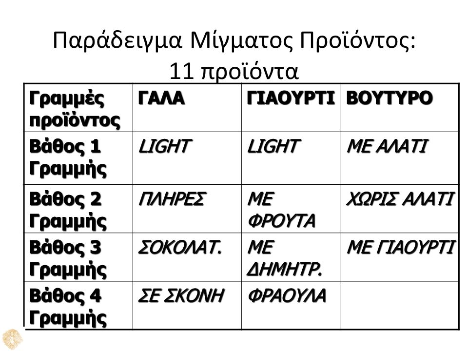 Παράδειγμα Μίγματος Προϊόντος: 11 προϊόντα Γραμμές προϊόντος ΓΑΛΑΓΙΑΟΥΡΤΙΒΟΥΤΥΡΟ Βάθος 1 Γραμμής LIGHTLIGHT ΜΕ ΑΛΑΤΙ Βάθος 2 Γραμμής ΠΛΗΡΕΣ ΜΕ ΦΡΟΥΤΑ ΧΩΡΙΣ ΑΛΑΤΙ Βάθος 3 Γραμμής ΣΟΚΟΛΑΤ.