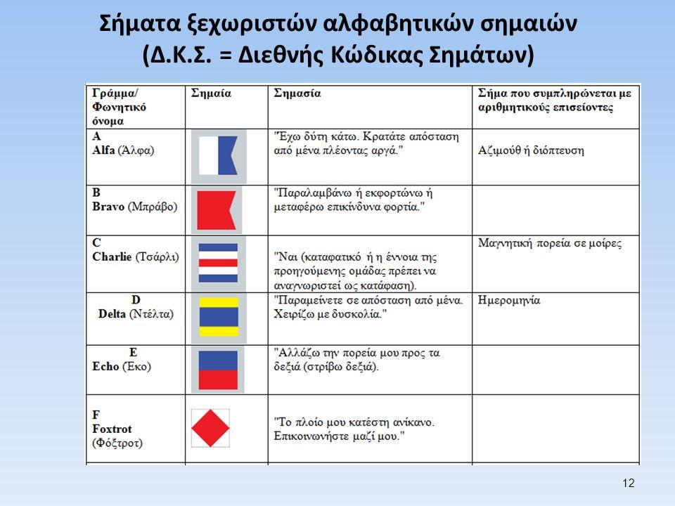 Σήματα ξεχωριστών αλφαβητικών σημαιών (Δ.Κ.Σ. = Διεθνής Κώδικας Σημάτων) 12
