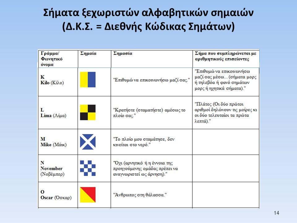 Σήματα ξεχωριστών αλφαβητικών σημαιών (Δ.Κ.Σ. = Διεθνής Κώδικας Σημάτων) 14