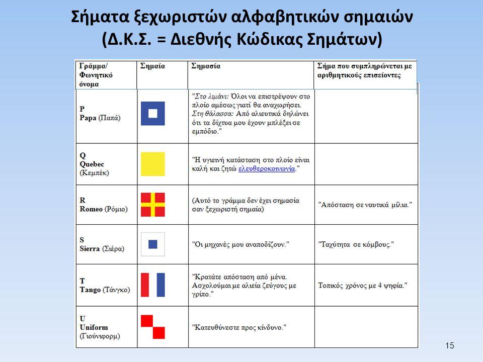 Σήματα ξεχωριστών αλφαβητικών σημαιών (Δ.Κ.Σ. = Διεθνής Κώδικας Σημάτων) 15