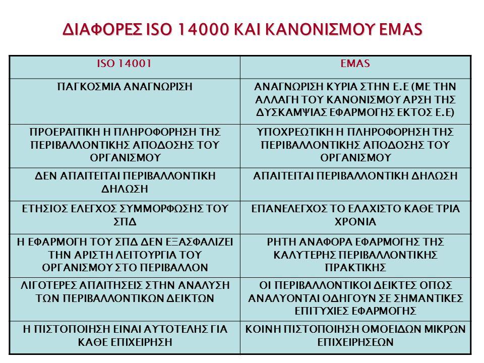 ΔΙΑΦΟΡΕΣ ISO 14000 ΚΑΙ ΚΑΝΟΝΙΣΜΟΥ EMAS ISO 14001EMAS ΠΑΓΚΟΣΜΙΑ ΑΝΑΓΝΩΡΙΣΗΑΝΑΓΝΩΡΙΣΗ ΚΥΡΙΑ ΣΤΗΝ Ε.Ε (ΜΕ ΤΗΝ ΑΛΛΑΓΗ ΤΟΥ ΚΑΝΟΝΙΣΜΟΥ ΑΡΣΗ ΤΗΣ ΔΥΣΚΑΜΨΙΑΣ Ε