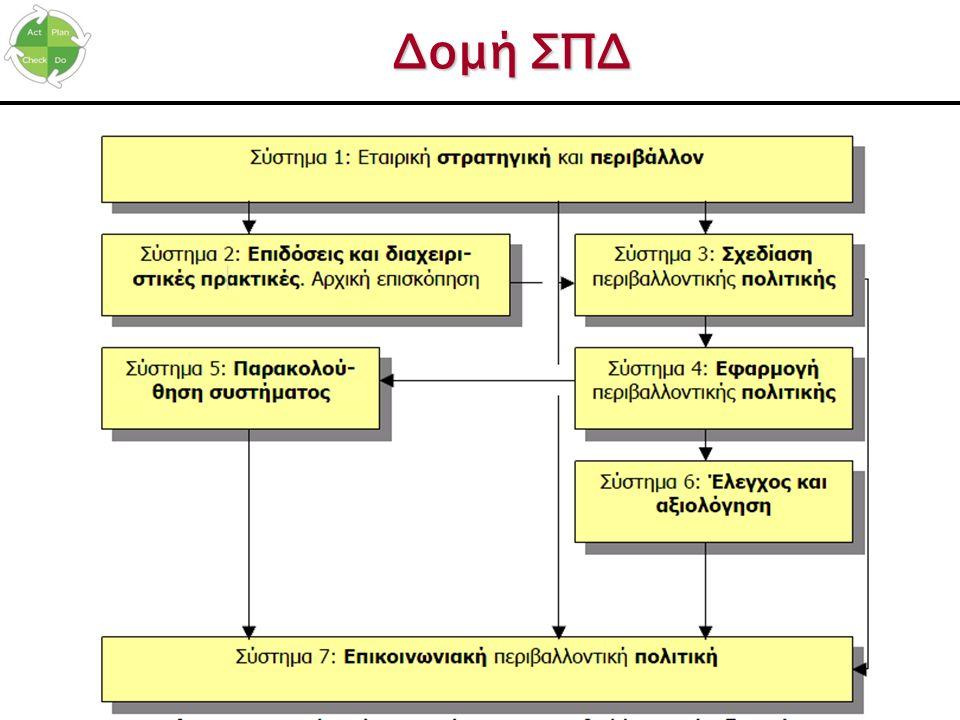 Δομή ΣΠΔ