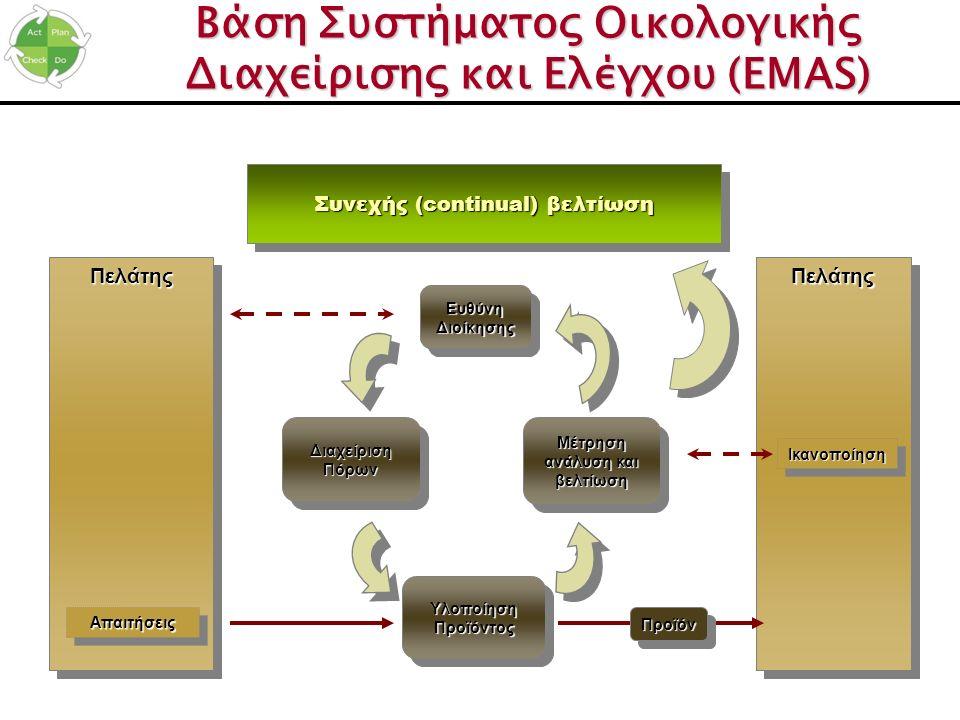 ΠελάτηςΠελάτηςΠελάτηςΠελάτης ΑπαιτήσειςΑπαιτήσεις ΙκανοποίησηΙκανοποίηση ΥλοποίησηΠροϊόντοςΥλοποίησηΠροϊόντος ΔιαχείρισηΠόρωνΔιαχείρισηΠόρωνΜέτρηση αν