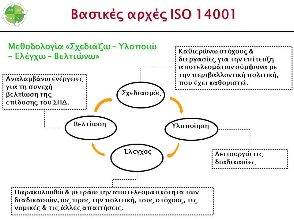 Σχεδιασμός Υλοποίηση Έλεγχος Βασικές αρχές ISO 14001 Βελτίωση Καθιερώνω στόχους & διεργασίες για την επίτευξη αποτελεσμάτων σύμφωνα με την περιβαλλοντ