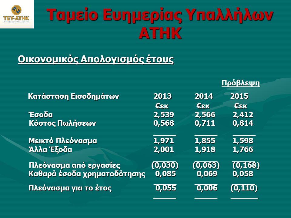 Ταμείο Ευημερίας Υπαλλήλων ΑΤΗΚ Οικονομικός Απολογισμός έτους Πρόβλεψη Κατάσταση Εισοδημάτων 2013 2014 2015 Κατάσταση Εισοδημάτων 2013 2014 2015 €εκ €εκ €εκ €εκ €εκ €εκ Έσοδα 2,539 2,566 2,412 Έσοδα 2,539 2,566 2,412 Κόστος Πωλήσεων 0,568 0,711 0,814 _____ _____ _____ _____ _____ _____ Μεικτό Πλεόνασμα 1,971 1,855 1,598 Μεικτό Πλεόνασμα 1,971 1,855 1,598 Άλλα Έξοδα 2,001 1,918 1,766 _____ _____ _____ Πλεόνασμα από εργασίες (0,030)(0,063) (0,168) _____ _____ _____ Πλεόνασμα από εργασίες (0,030)(0,063) (0,168) Καθαρά έσοδα χρηματοδότησης 0,085 0,069 0,058 Καθαρά έσοδα χρηματοδότησης 0,085 0,069 0,058 _____ _____ _____ _____ _____ _____ Πλεόνασμα για το έτος 0,055 0,006 (0,110) Πλεόνασμα για το έτος 0,055 0,006 (0,110) _____ _____ ______ _____ _____ ______