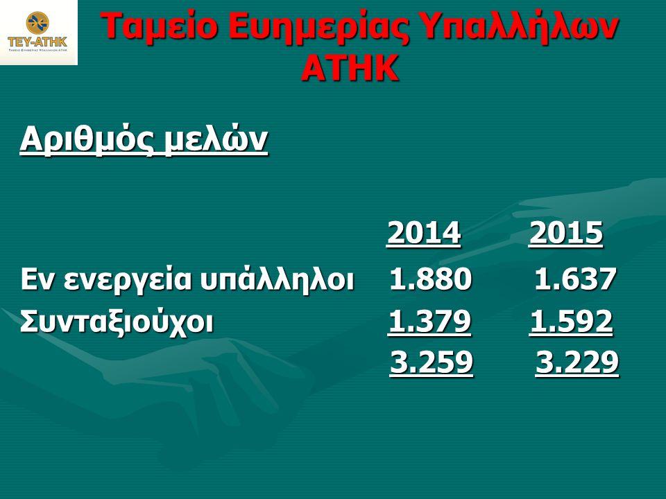 Ταμείο Ευημερίας Υπαλλήλων ΑΤΗΚ Ταμείο Ευημερίας Υπαλλήλων ΑΤΗΚ Αριθμός μελών 2014 2015 2014 2015 Εν ενεργεία υπάλληλοι 1.880 1.637 Συνταξιούχοι 1.379 1.592 3.259 3.229 3.259 3.229