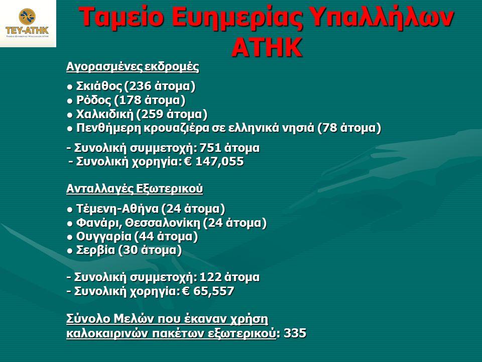 Ταμείο Ευημερίας Υπαλλήλων ΑΤΗΚ Αγορασμένες εκδρομές Αγορασμένες εκδρομές ● Σκιάθος (236 άτομα) ● Ρόδος (178 άτομα) ● Χαλκιδική (259 άτομα) ● Πενθήμερη κρουαζιέρα σε ελληνικά νησιά (78 άτομα) - Συνολική συμμετοχή: 751 άτομα - Συνολική χορηγία: € 147,055 - Συνολική χορηγία: € 147,055 Ανταλλαγές Εξωτερικού ● Τέμενη-Αθήνα (24 άτομα) ● Τέμενη-Αθήνα (24 άτομα) ● Φανάρι, Θεσσαλονίκη (24 άτομα) ● Φανάρι, Θεσσαλονίκη (24 άτομα) ● Ουγγαρία (44 άτομα) ● Ουγγαρία (44 άτομα) ● Σερβία (30 άτομα) ● Σερβία (30 άτομα) - Συνολική συμμετοχή: 122 άτομα - Συνολική χορηγία: € 65,557 - Συνολική χορηγία: € 65,557 Σύνολο Μελών που έκαναν χρήση καλοκαιρινών πακέτων εξωτερικού: 335