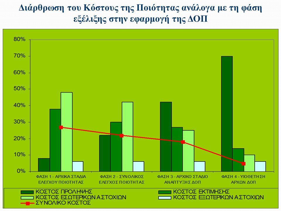 Διάρθρωση του Κόστους της Ποιότητας ανάλογα με τη φάση εξέλιξης στην εφαρμογή της ΔΟΠ